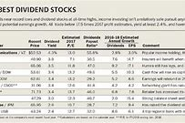 Top Dividend Stocks Download