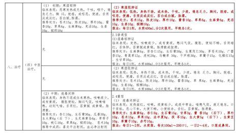 新冠肺炎诊疗方案第五版(修正版)和第六版的区别
