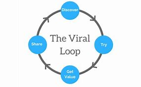 Viral Loop Download